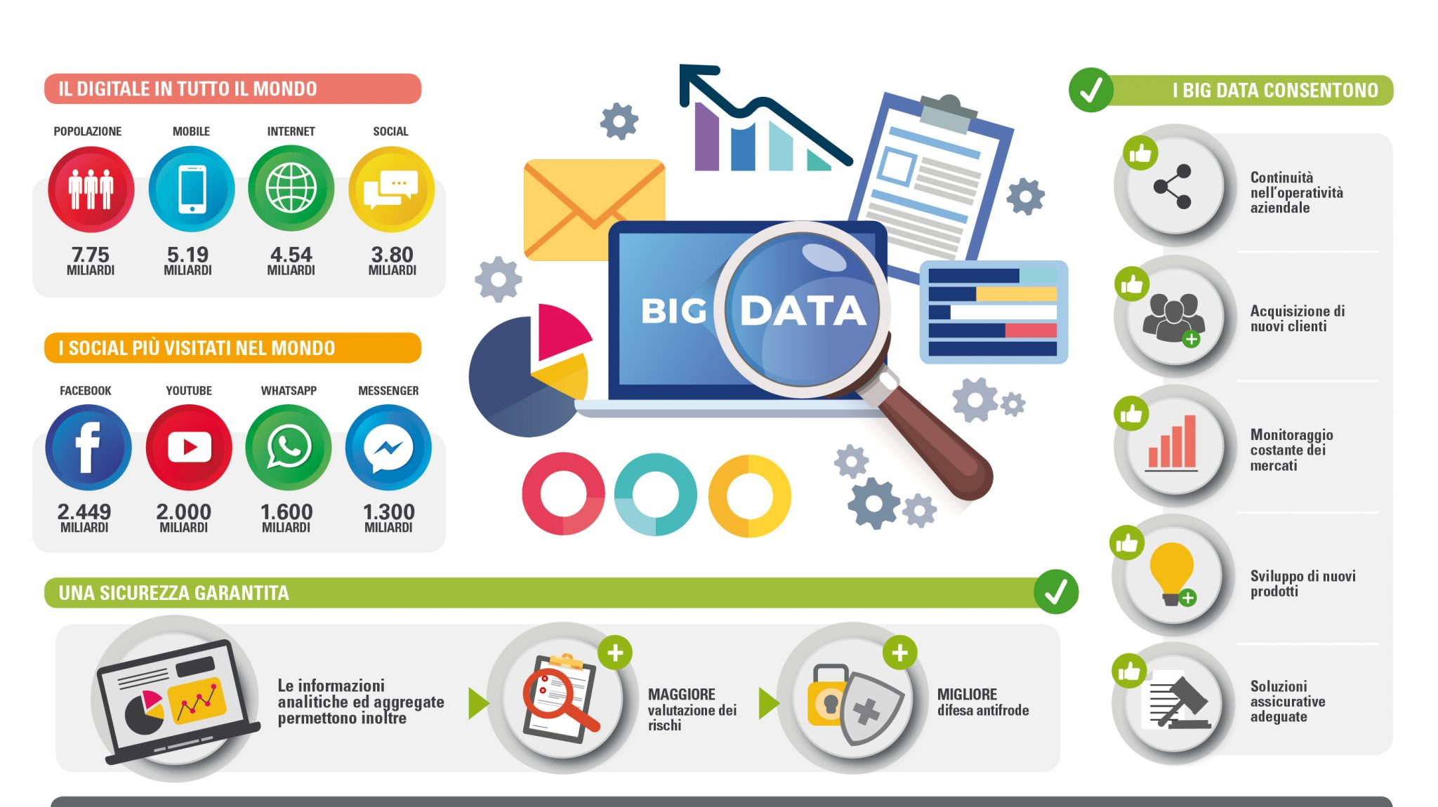 Infografica BIG Data