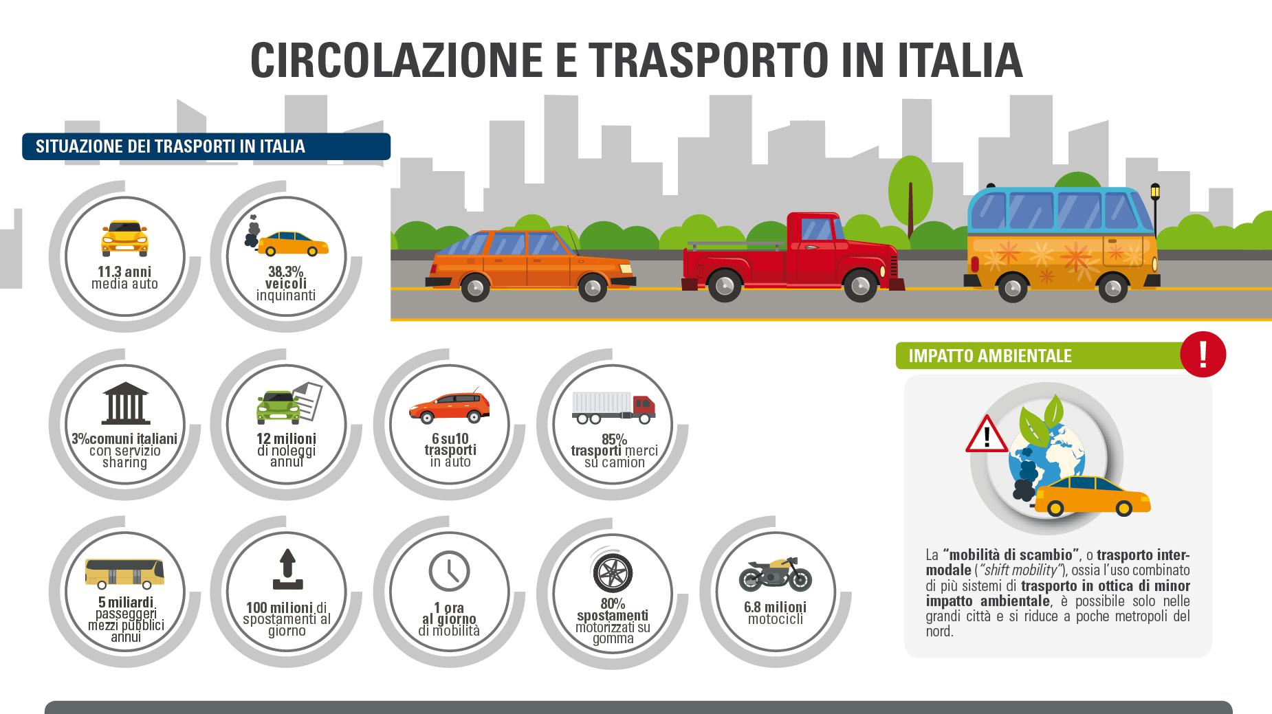 Infografica circolazione trasporto