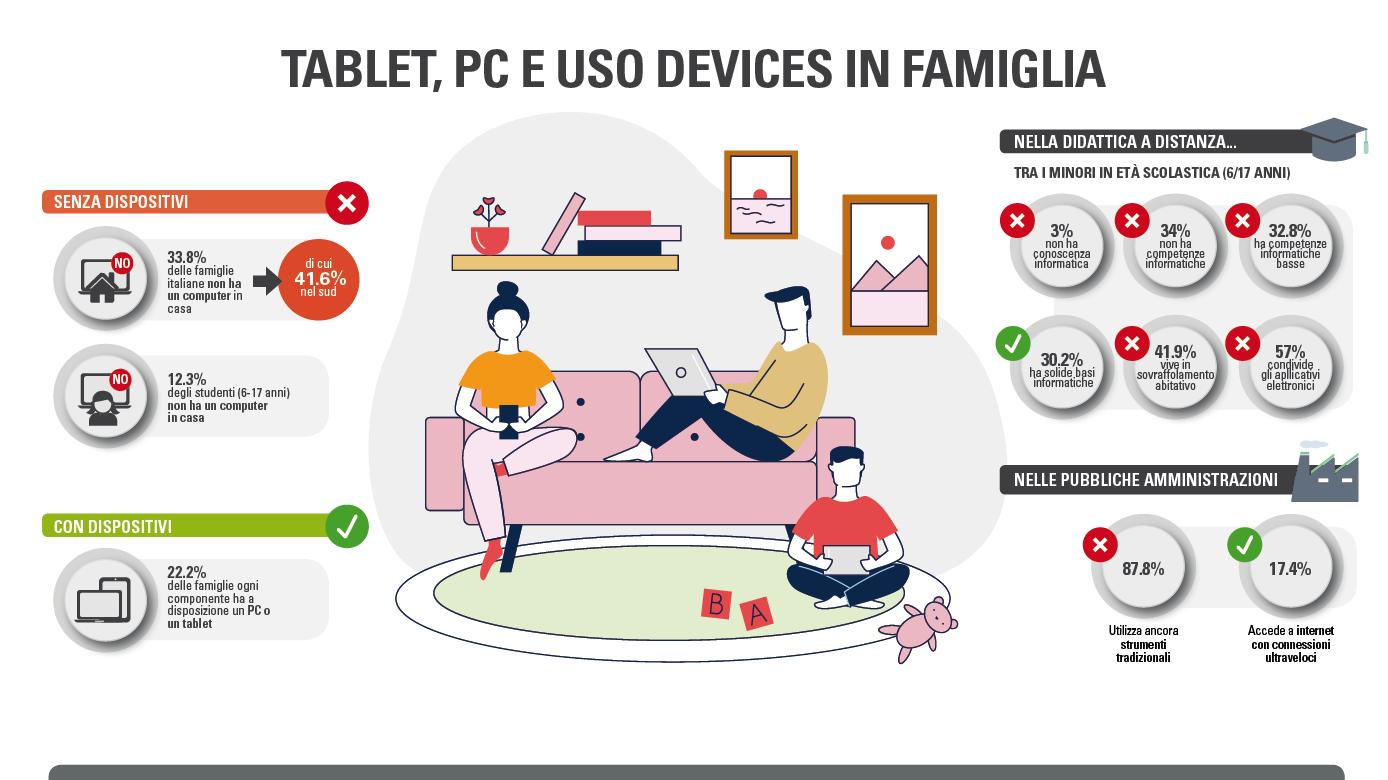 Infografica TABLET PC E USO DEVICES IN FAMIGLIA