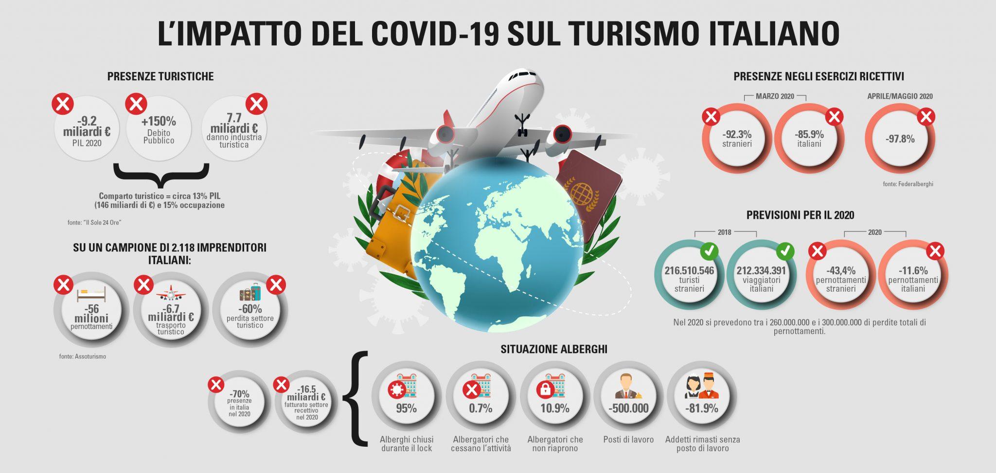 Impatto covid turismo