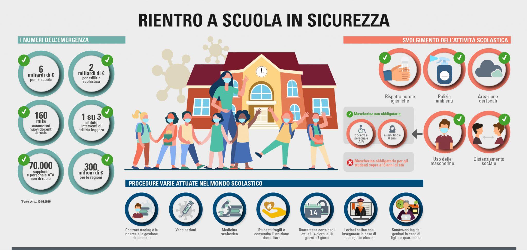 Infografica rientro a scuola