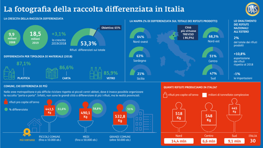 raccolta differenziata italia