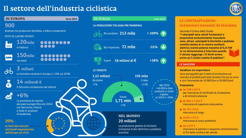 il settore dell'industria ciclistica