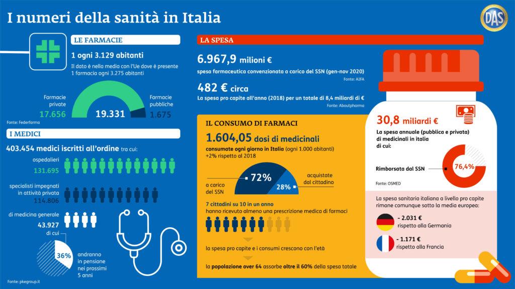 numero farmacie e medici in italia