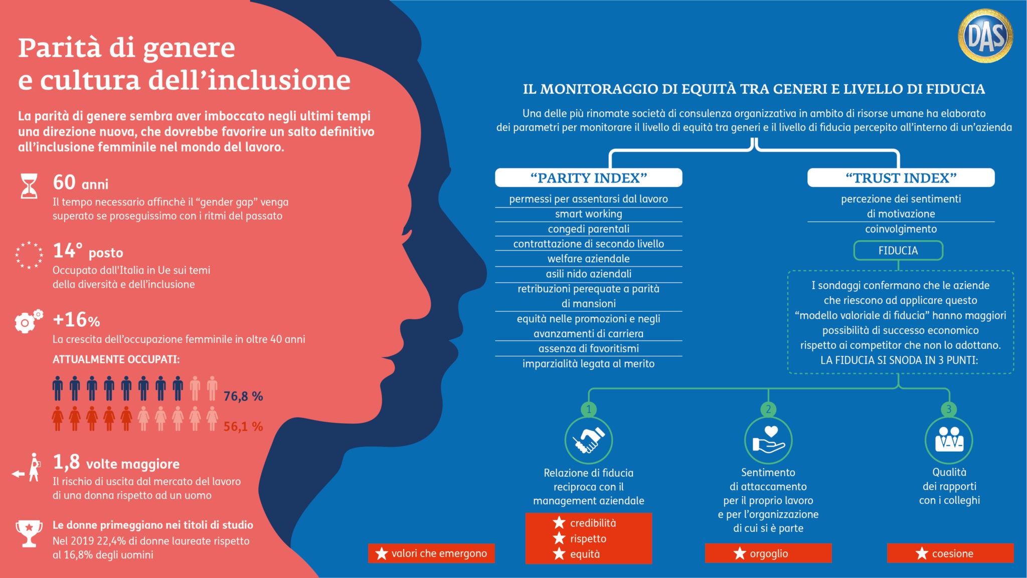 inclusione e fiducia