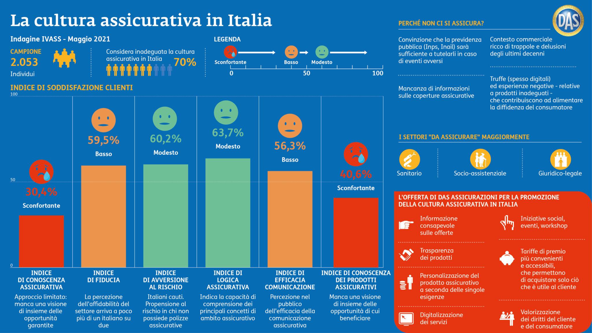 Infografica cultura assicurativa