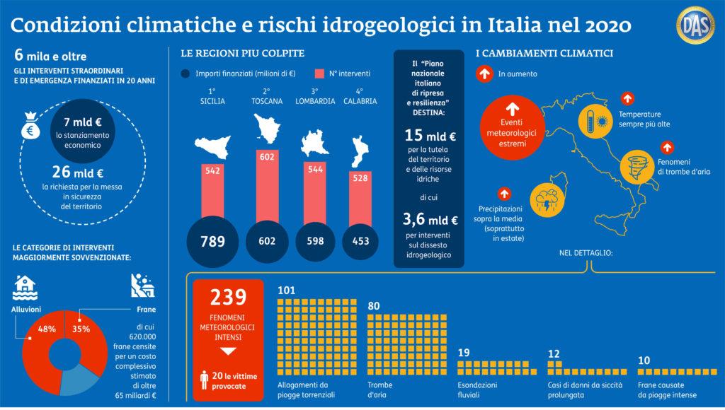 condizioni climatiche e rischi idrogeologici in italia
